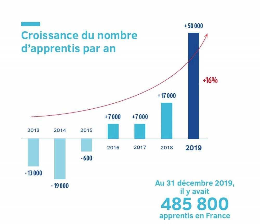 Croissance du nombre d'apprentis par an