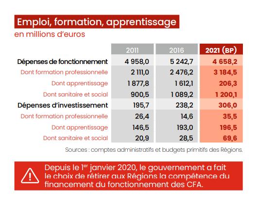 Chiffres clés Régions 2021 : emploi, formation, apprentissage